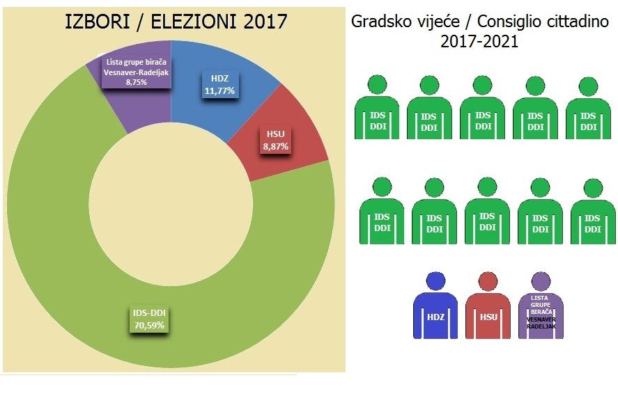http://www.novigrad.hr/risultati_delle_elezioni_amministrative_per_la_citta_di_novigrad_cittanova