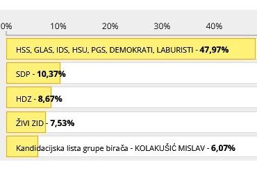 https://novigrad.hr/risultati_delle_elezioni_per_i_membri_del_parlamento_ue_del_comprensorio_de